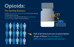 Opioid Facts
