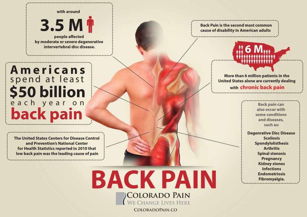 Back Pain Relief | Colorado Pain - Denver, Golden, Lakewood